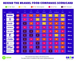 Which companies scored well, and who has more work to do? Click on the image for a larger version