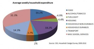 This graph shows how much money the average household spends each week.